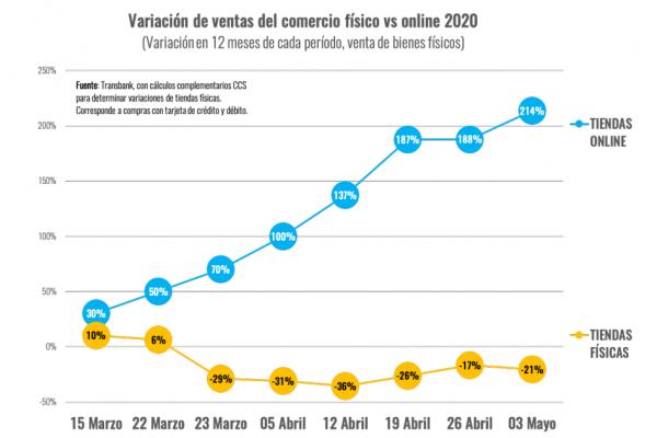 Crecimiento del Ecommerce en Chile