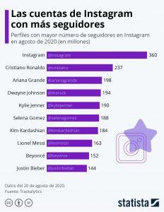 los top en Instagram