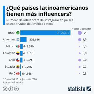 Chile , 3er país con más influencers en LATAM